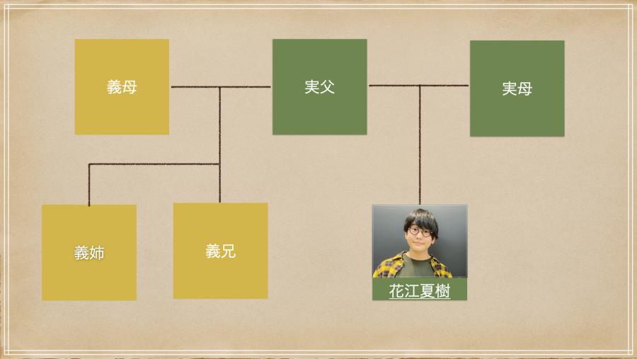 家系図(花江夏樹)
