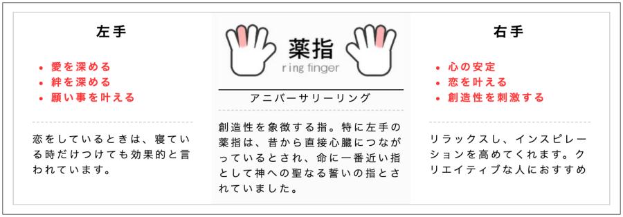 薬指に指輪をつける意味(左右別)