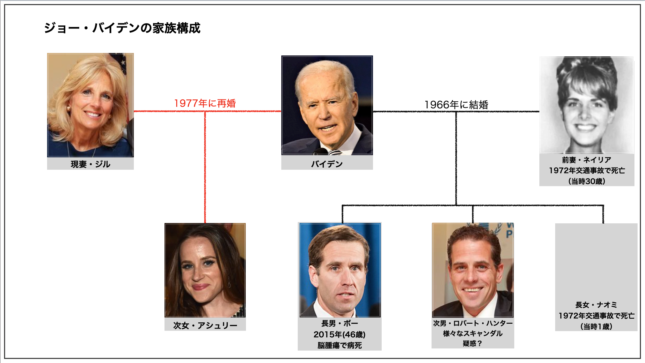 バイデン氏の家族構成