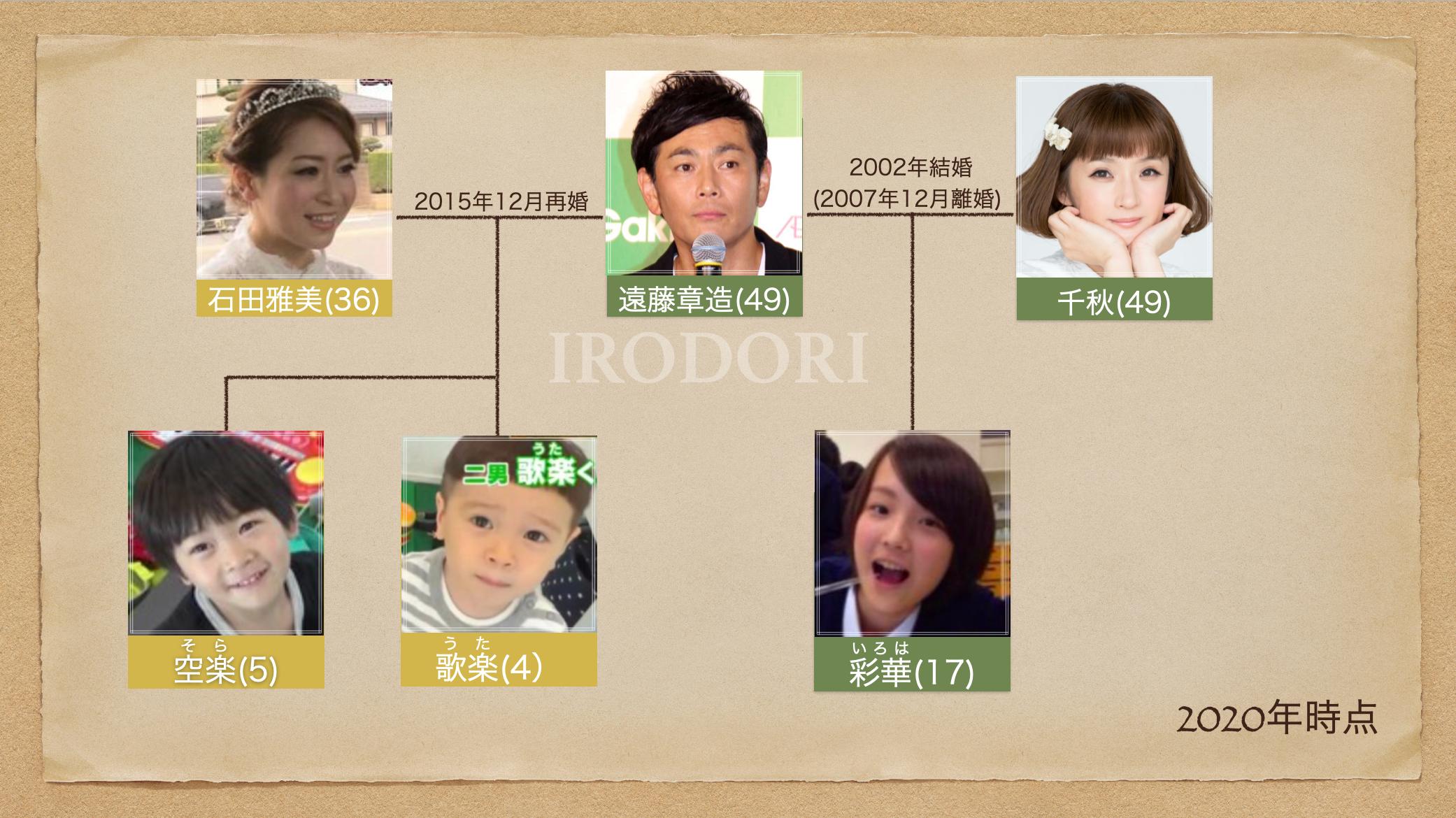 ココリコ遠藤家系図(IRODORI入り)