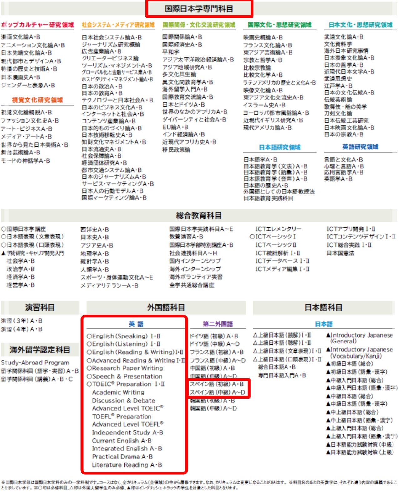 明治大学国際日本学部は英語とスペイン語学べる